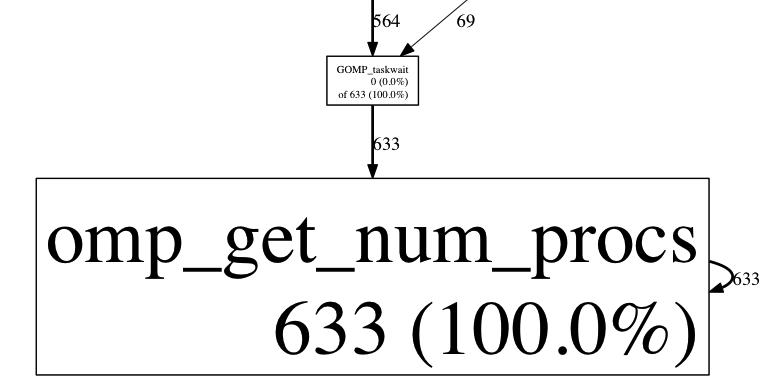 omp_get_num_procs call graph